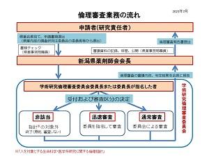 申請から結果報告までの流れ